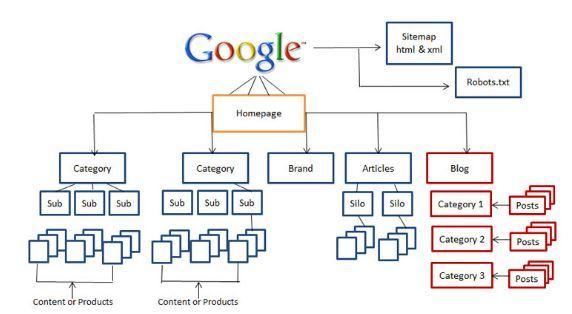errori seo sito web online google cro keyword