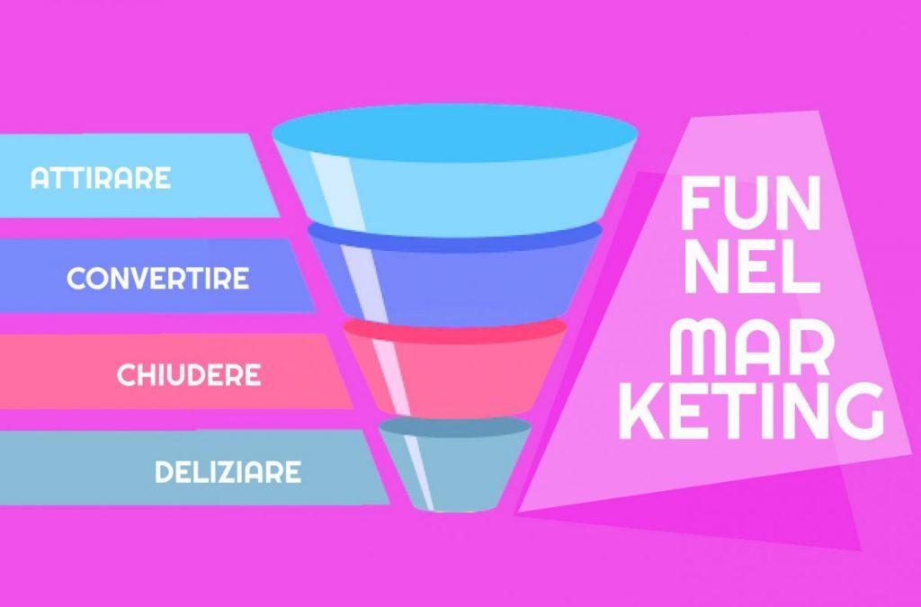 attirare convertire chiudere deliziare funnel marketing